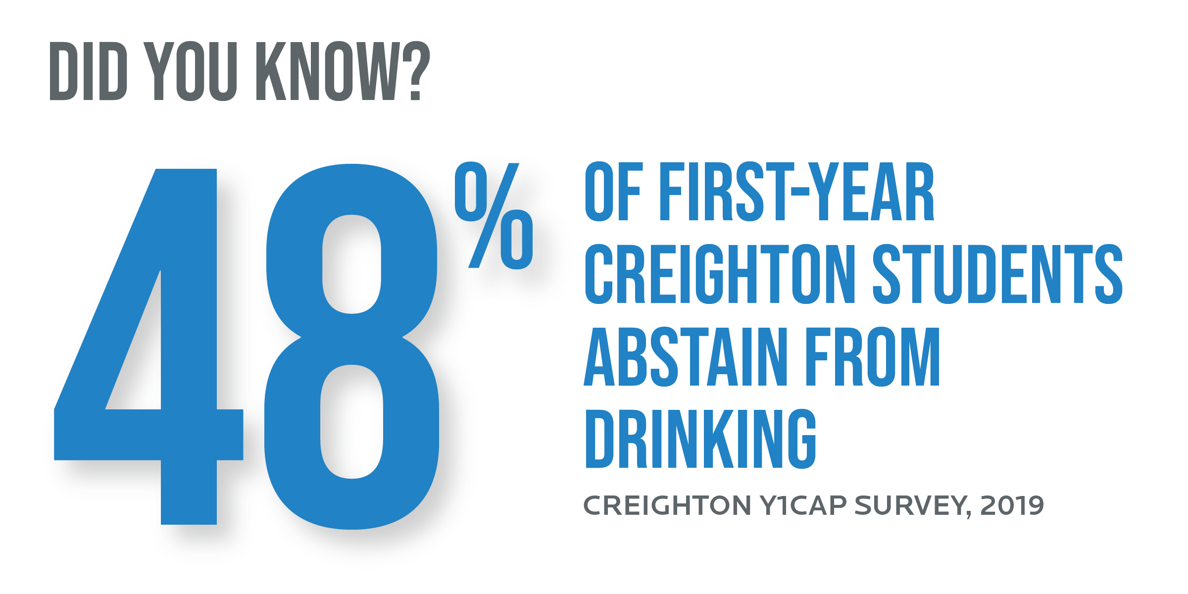 48% of first-year Creighton students abstain from drinking