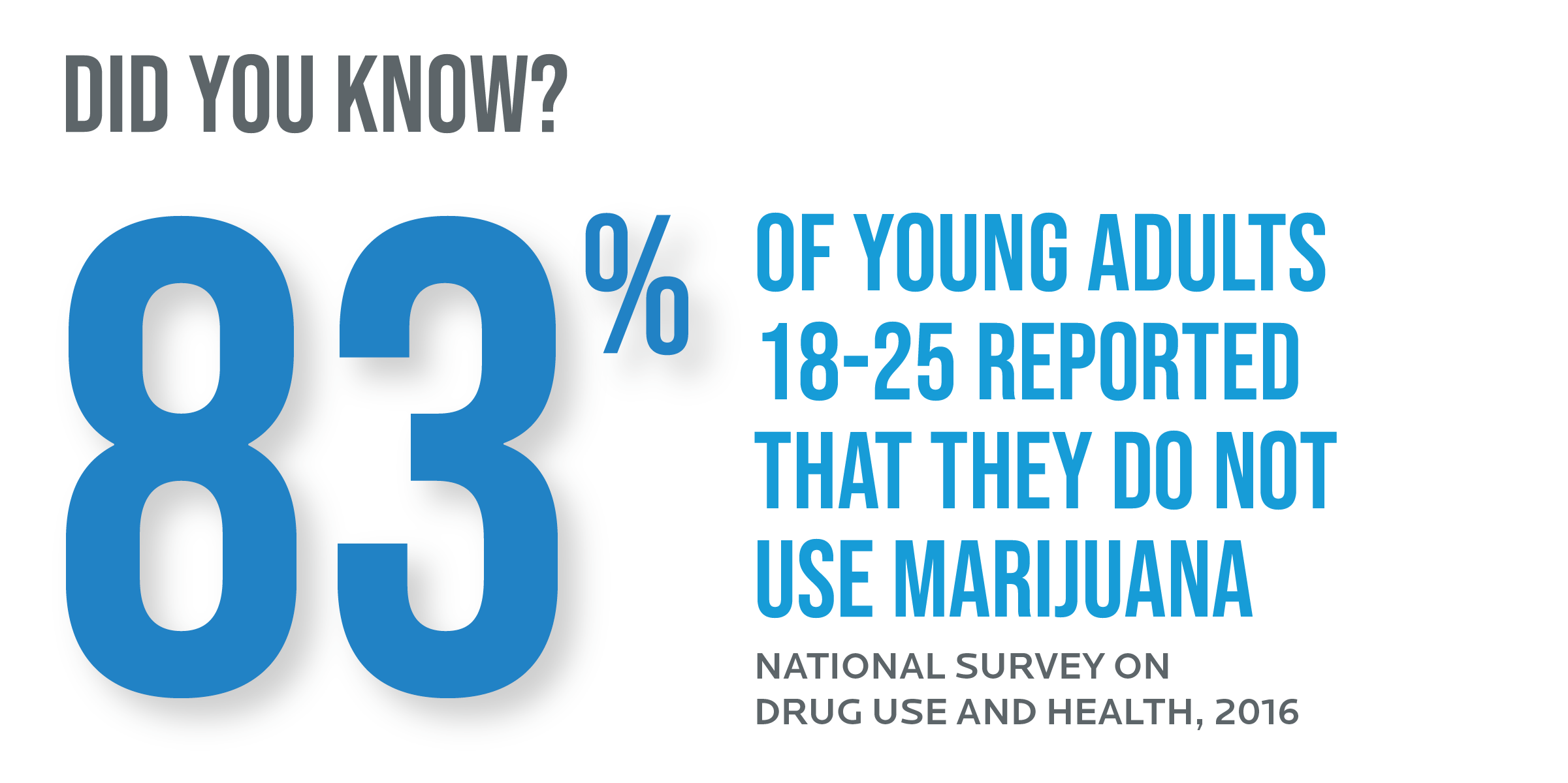 83% of young adults 18-25 reported that they do not use marijuana