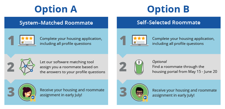 Roommate selection process creighton
